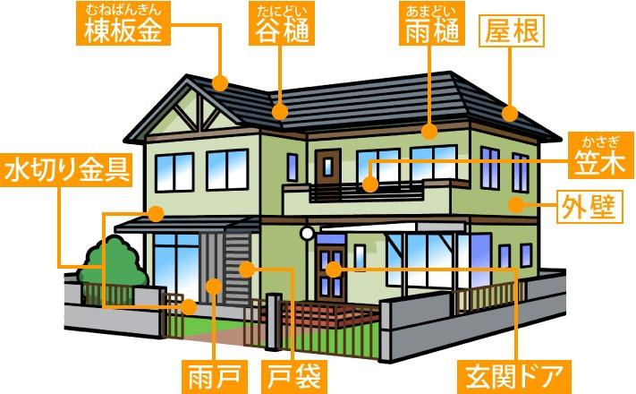 お家の様々な部分で使われているガルバリウム鋼板