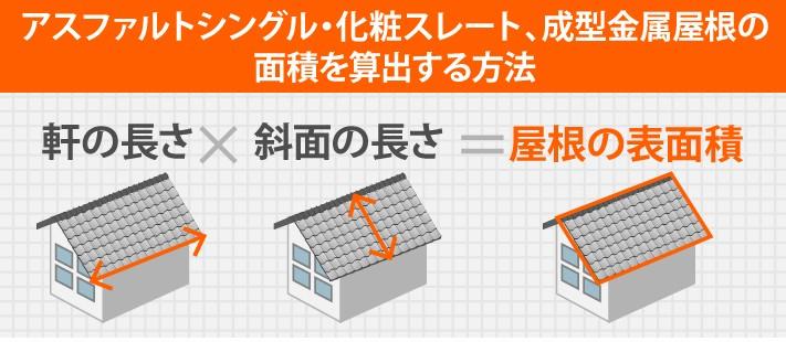 アスファルトシングル・化粧スレート、成型金属屋根の 面積を算出する方法は、軒の長さ×斜面の長さ=屋根の表面積