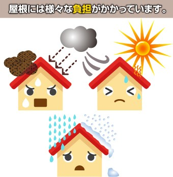 屋根には日光・雨・雪・土埃・強風など様々な負担がかかっています