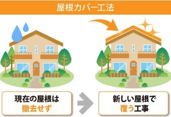 屋根カバー工法とは