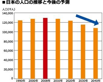 人口の推移を示したグラフ